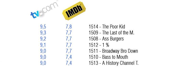 South Park Staffel Charts